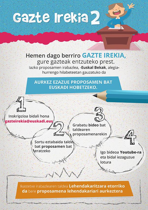 Diseño Infografía Euskera Gazte Irekia